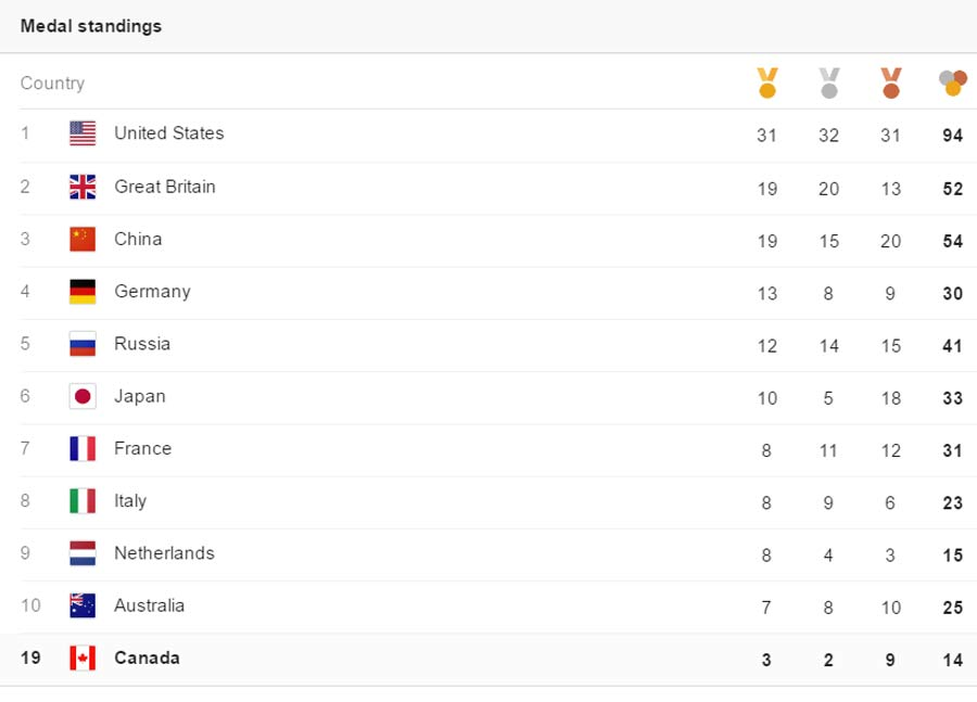 rio-medal-standing