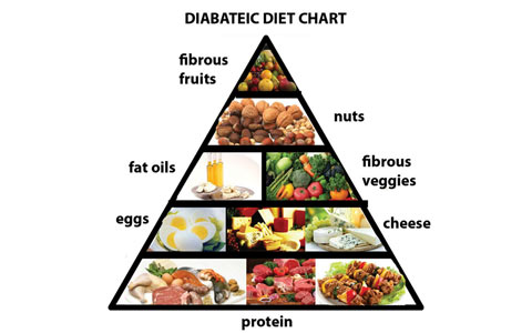 diet-for-diabetics